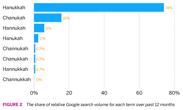 Figure 2 - Hanukkah Google Search Share 12 Months