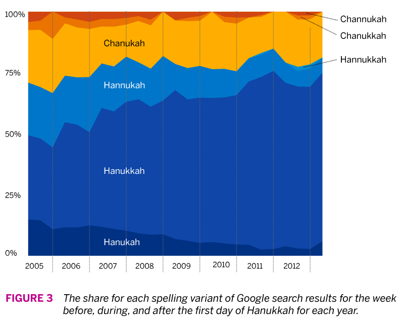 Figure 3 - Share of Google Search Results Timeline