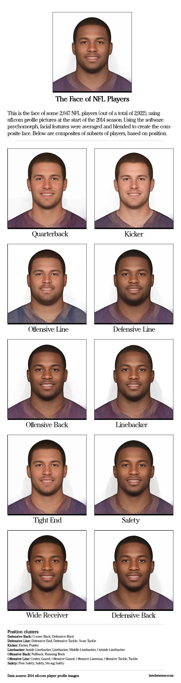 The Face of NFL Players